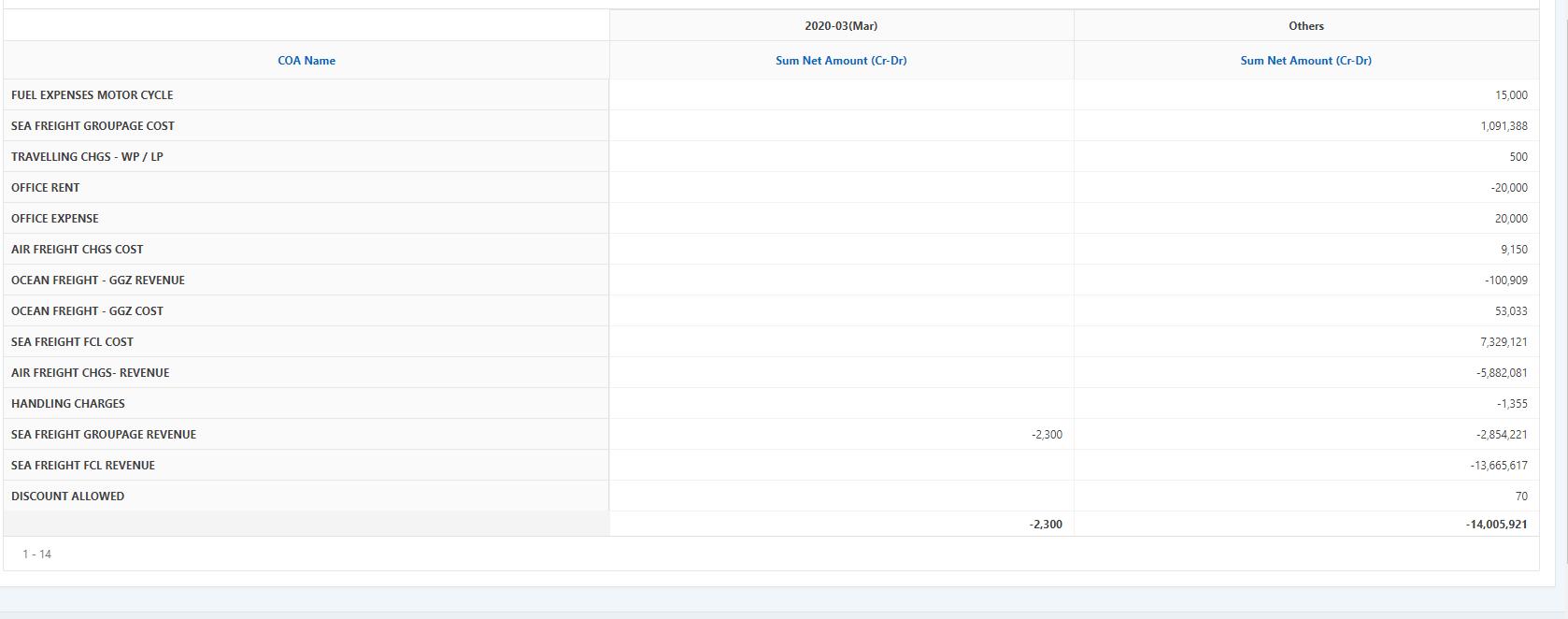 Accounts module
